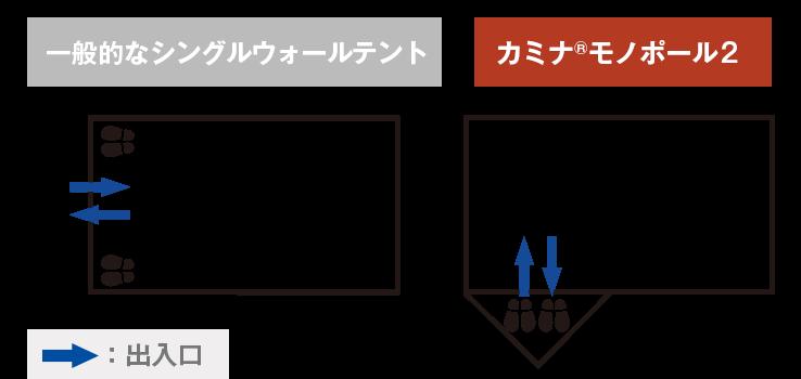 図:一般的なシングルウォールテントとカミナモノポールのトレッキングシューズの置き場所
