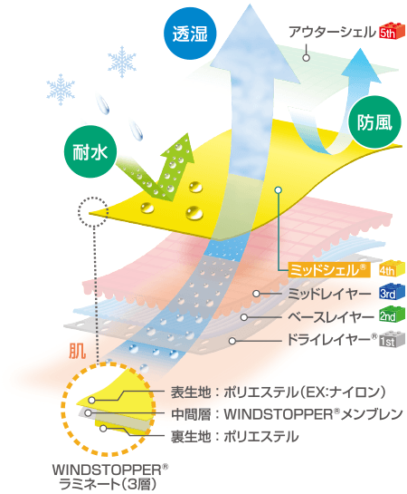 WINDSTOPPER(ウィンドストッパー)の生地構造イメージ